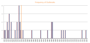 Frequency distribution of the outbreaks – depicting the sharp drop in frequency after Tangal's deportation in 1852 (indicated by orange line)